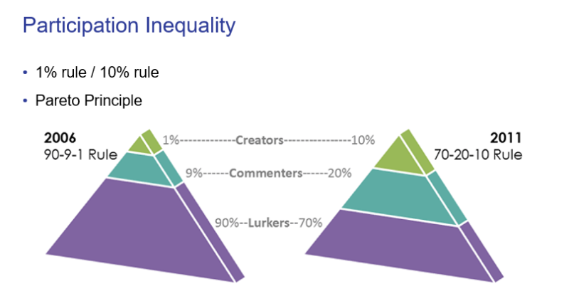 participation_inequality